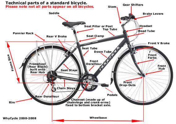 Partes de un dinamo de bicicleta